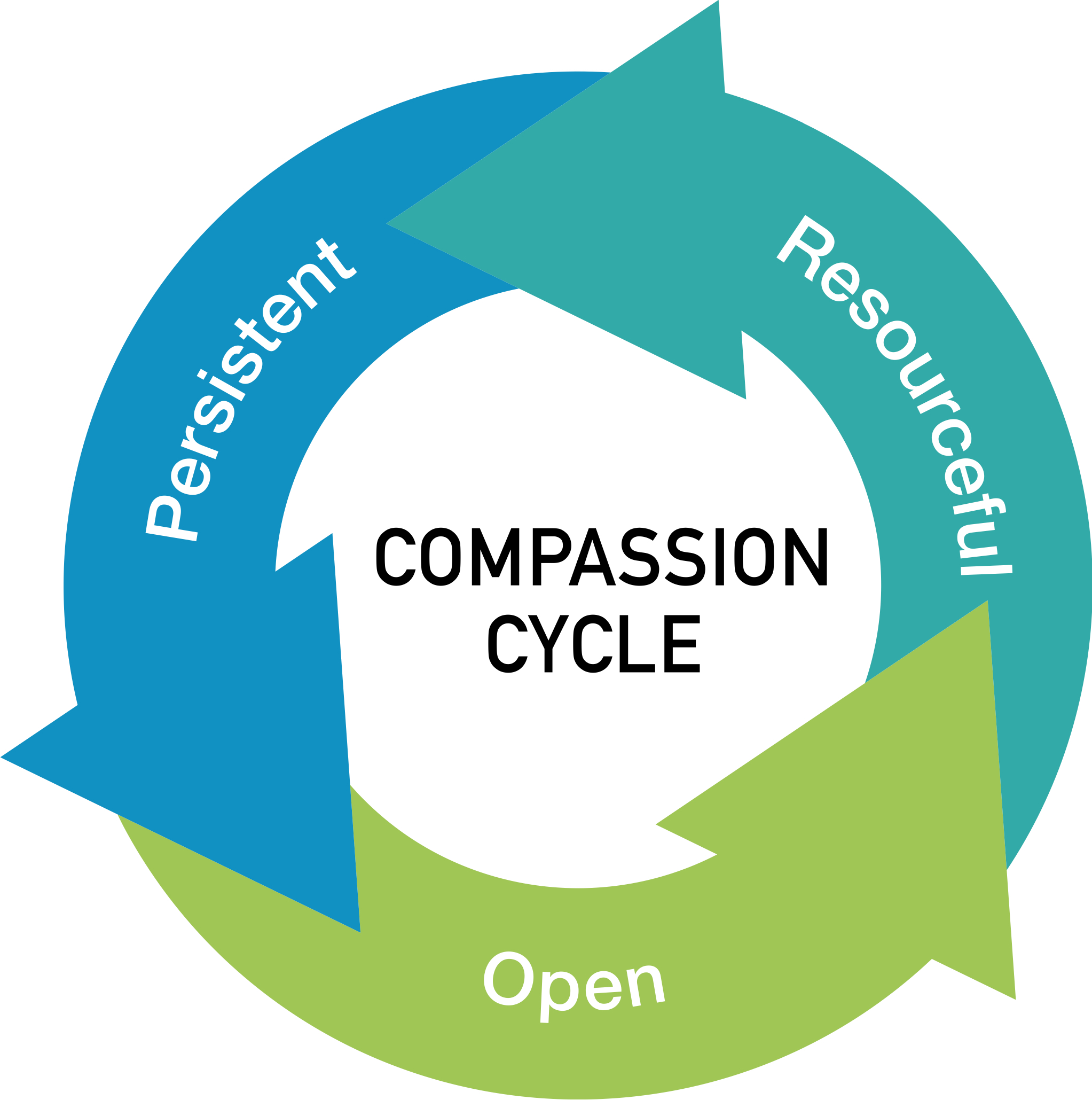 What is Compassionate Accountability?