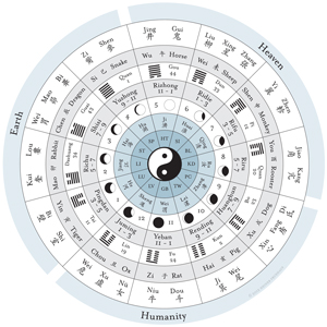 Why Classical Chinese Medicine is Relevant Today