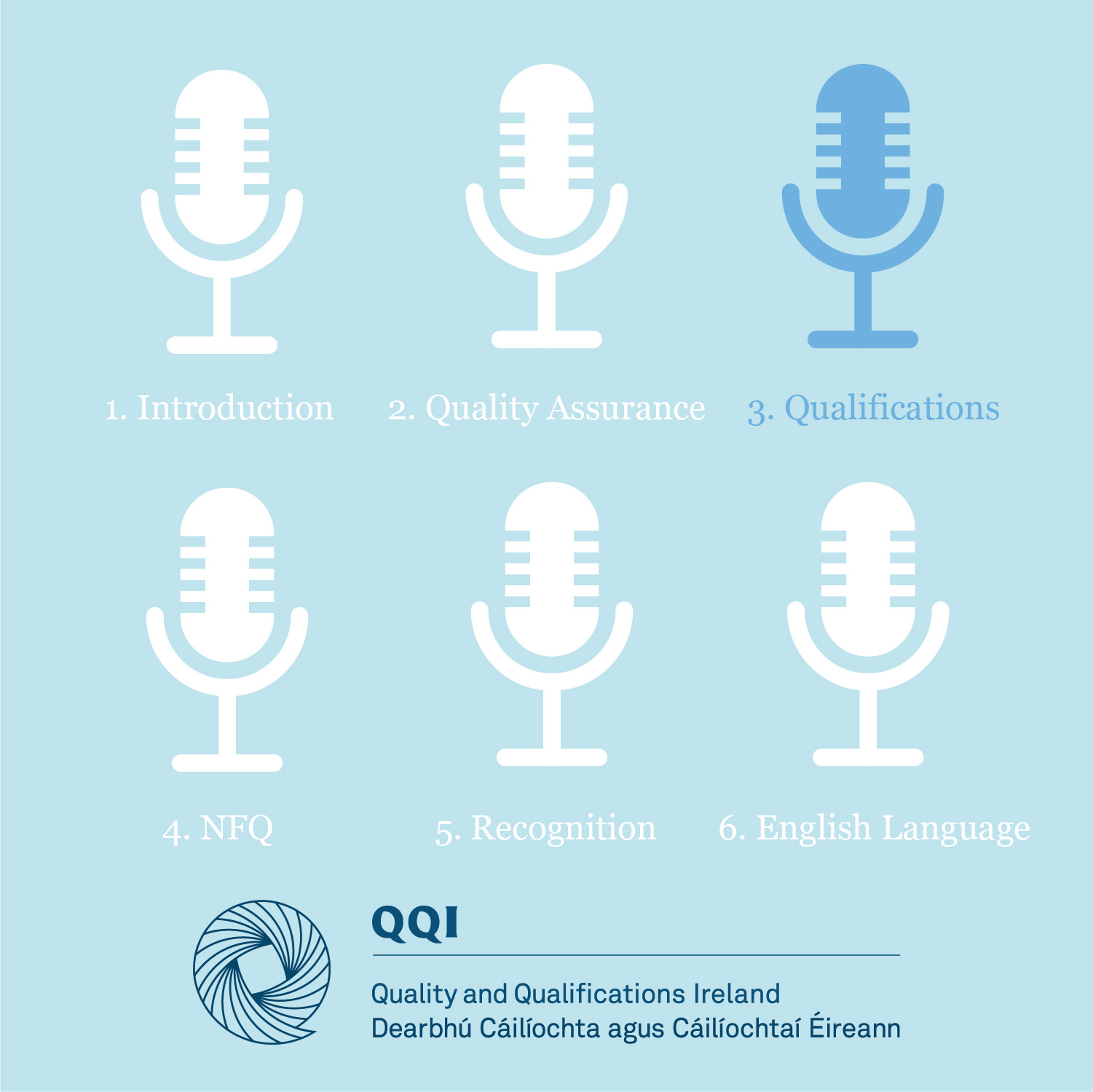 3. Qualifications and the QQI Award