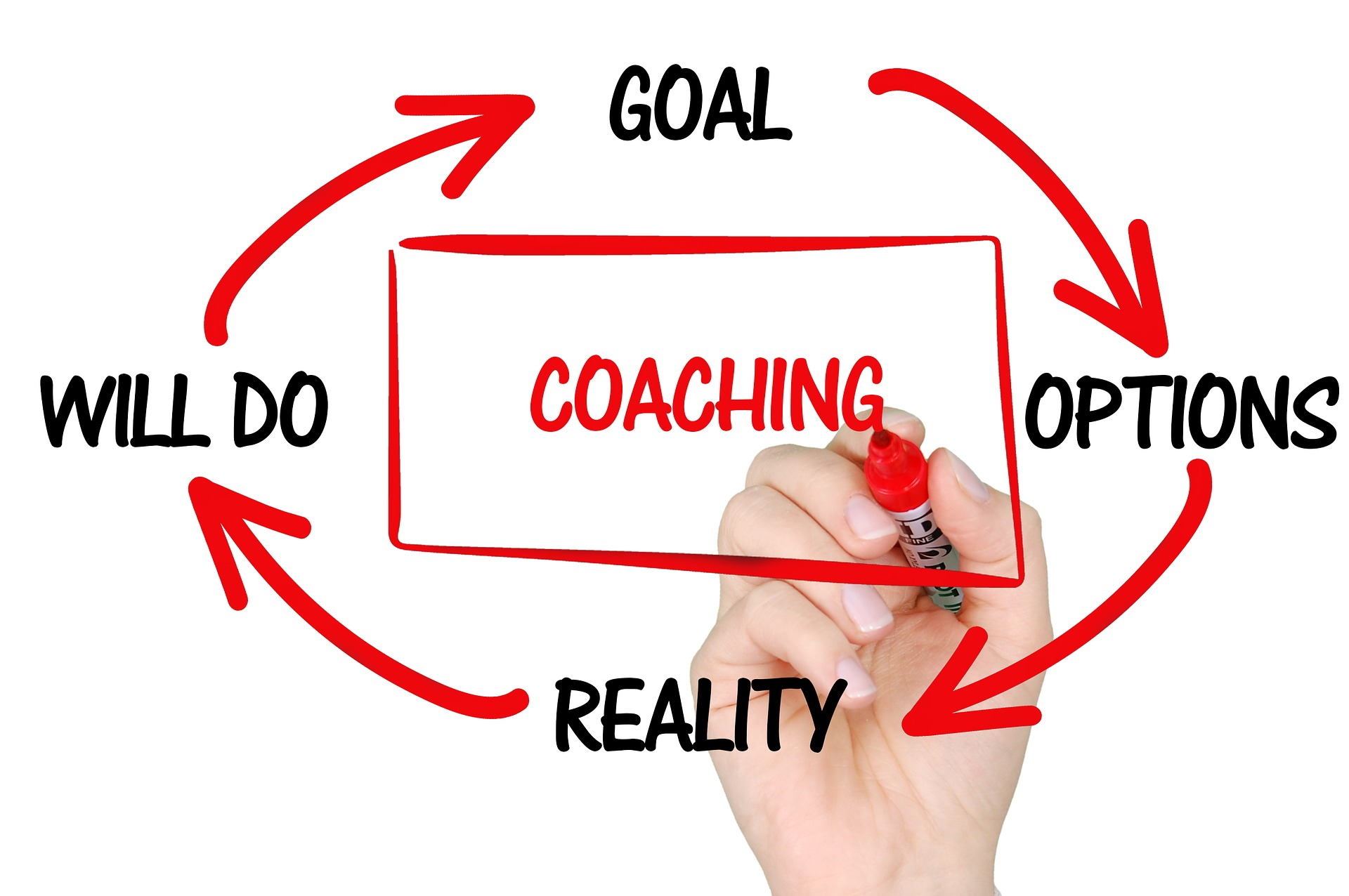 Coaching: Why is it worth trying and what can you expect?