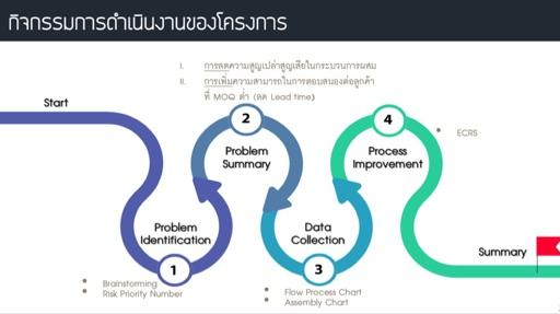 EP81 Case Study of Lean