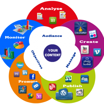 """Episode 17 """"Content Marketing For Your Brand"""""""