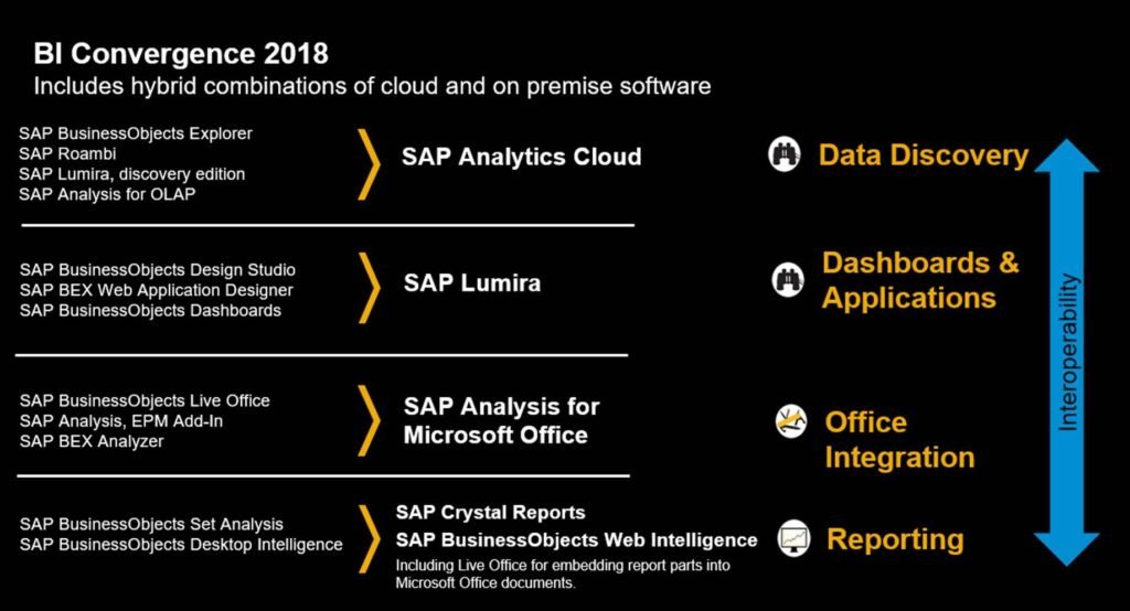 DNLBIP 20180306028 - SAP kiest voor SAP Analytics Cloud