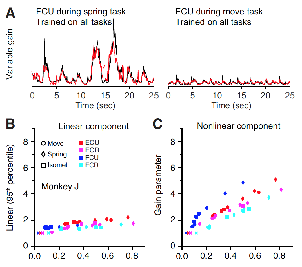 A muscle-activity-dependent gain between motor cortex and EMG
