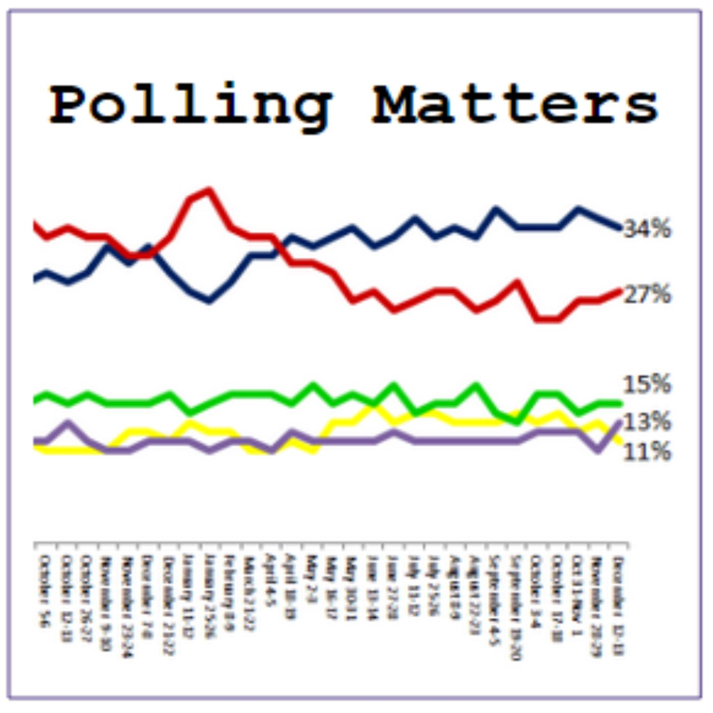 Polling Matters - Episode 142 Who are the centrists and who do they think they are?