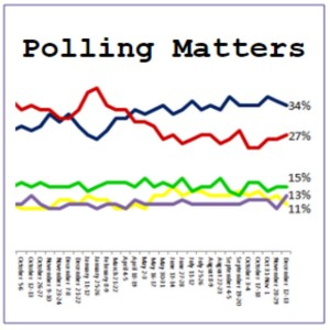 Polling Matters - Ep. 61 Clinton makes history. November & who will be the running mates.